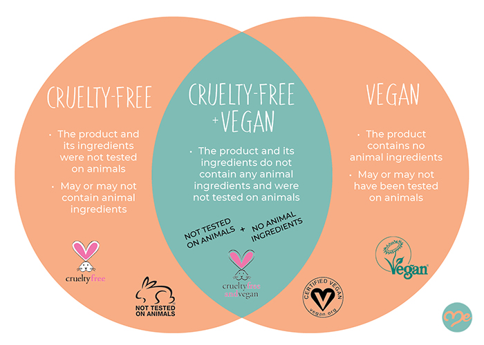 The difference between cruelty-free and vegan Venn diagram