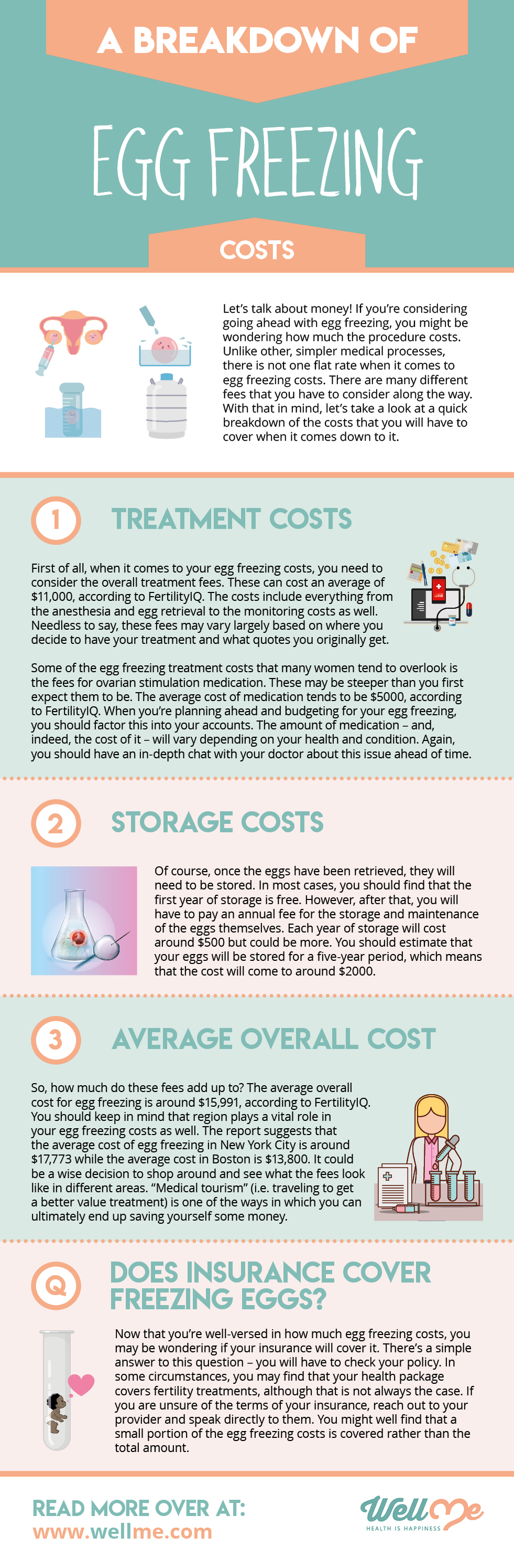 A Breakdown of Egg Freezing Costs infographic