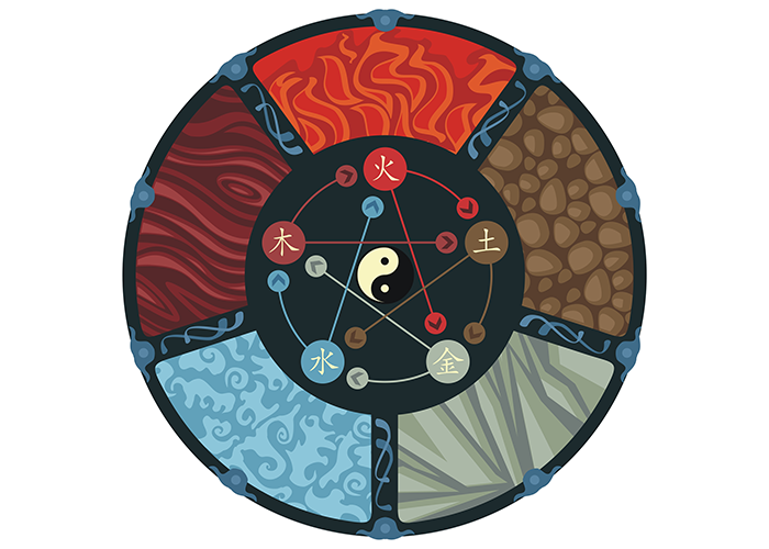 Representation of the feng shui principle of the five elements