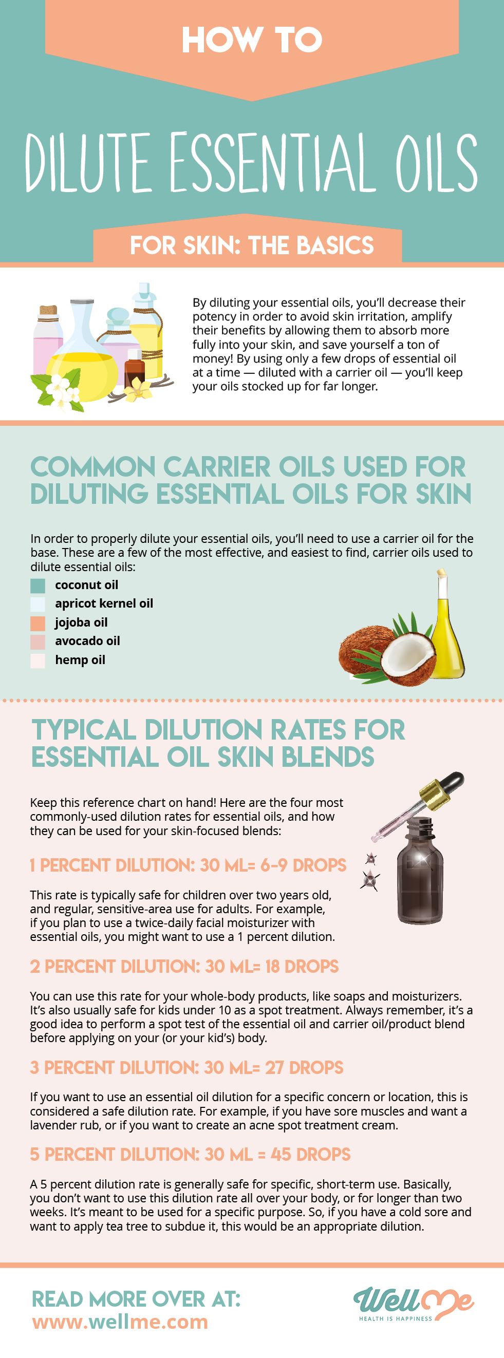 How to Dilute Essential Oils for Skin: The Basics infographic